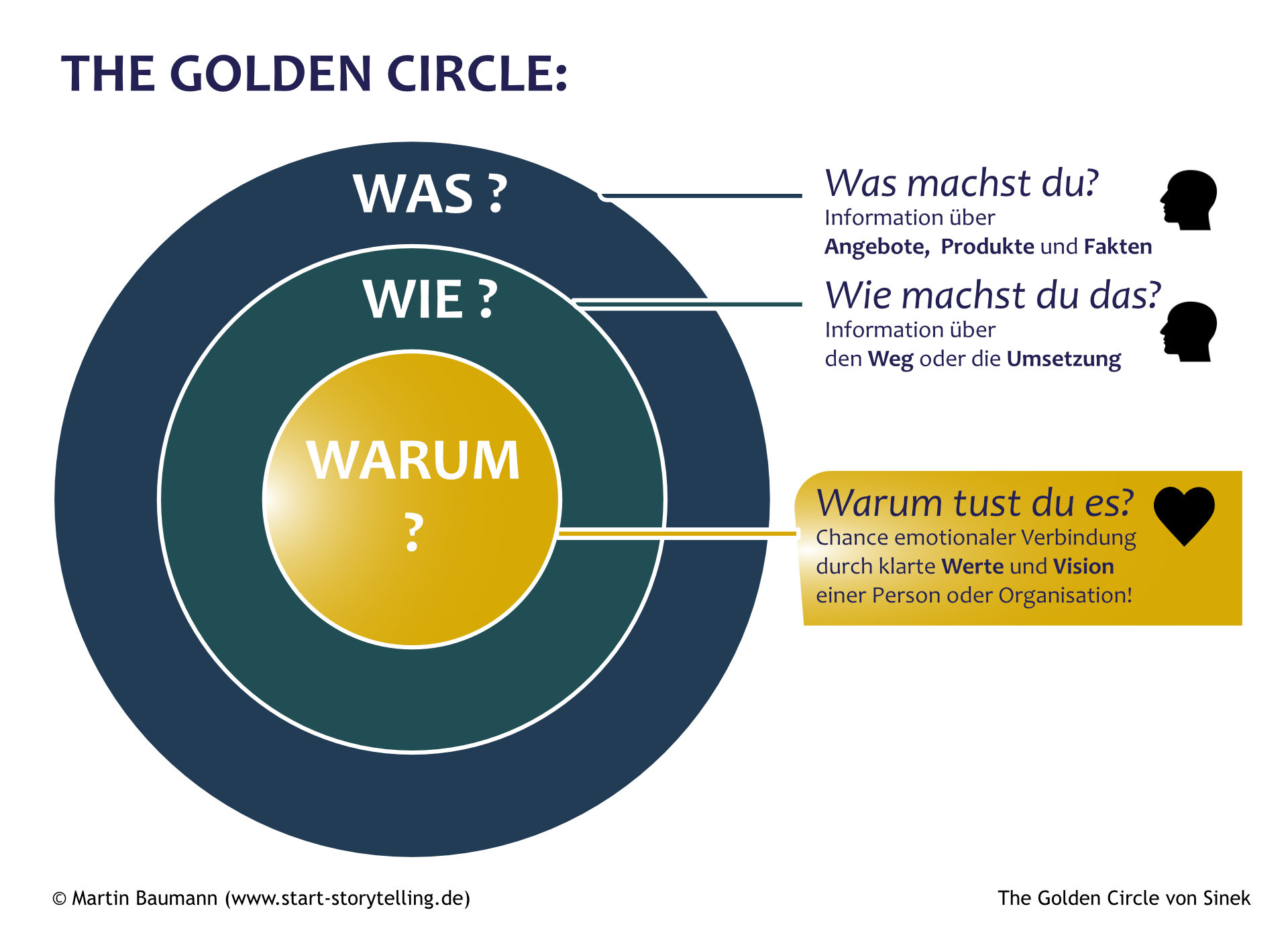Golden Circle nach Sinek